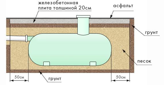 Накопительная емкость для канализации